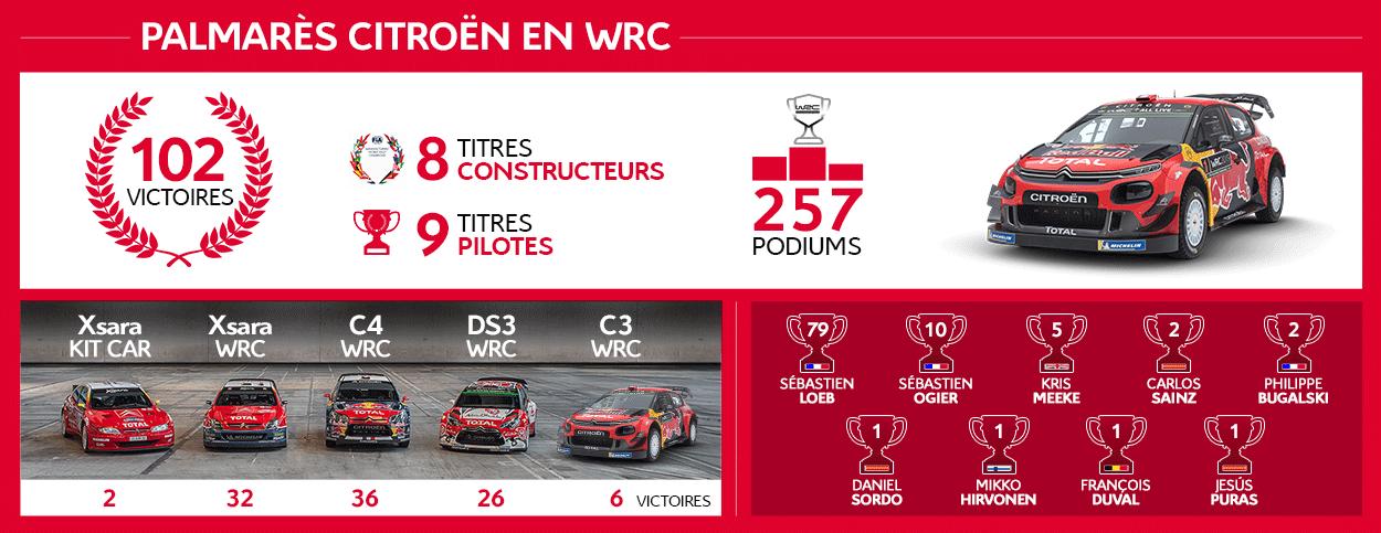 Palmares-Citroen-Racing-WRC