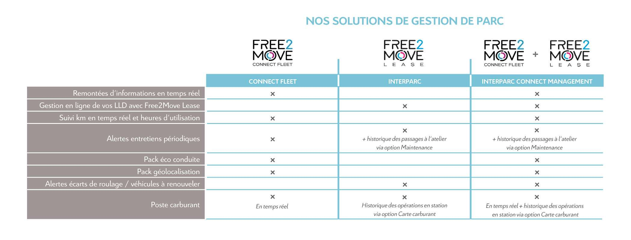 Tableau gestion de parc FREE2MOVE LEASE
