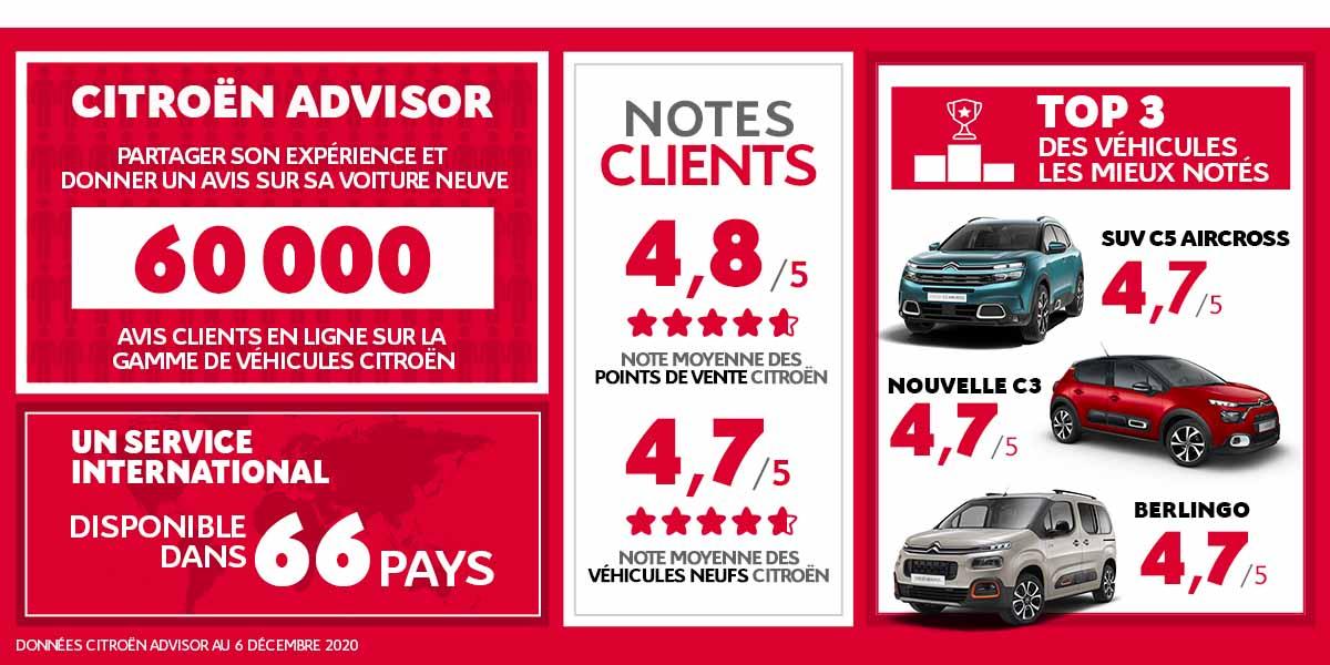 Avis-clients-Citroen-Advisor